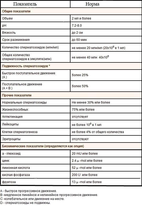 ne-normalnie-formi-spermatozoidov